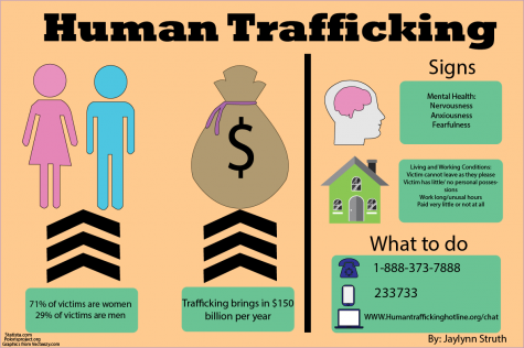 Human trafficking remains a worldwide concern